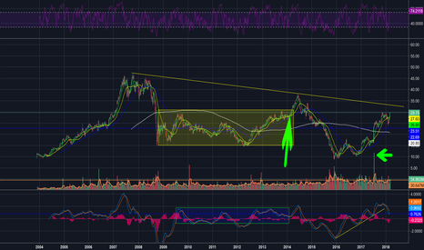 NRG: Multy Month breakout?