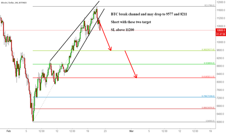 BTCUSD: BTC break channel and may drop to 9577 and 8211