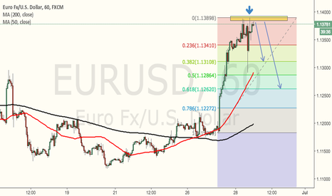 EURUSD: Maybe It is time to short a bit