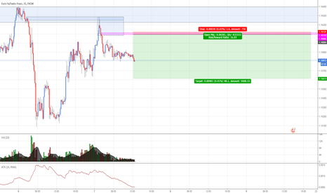 EURCHF: EURCHF: Selling at supply zone