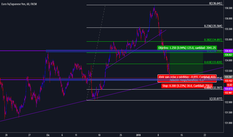 EURJPY: EURJPY en Largo posible Swing