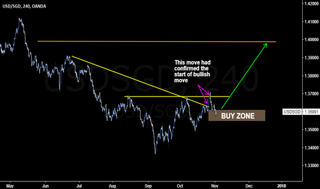 USDSGD: #USDSGD getting is giving a nice pullback for Long entry