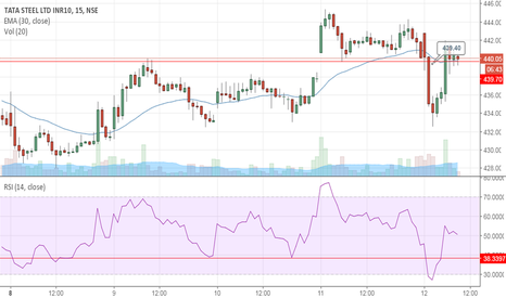 TATASTEEL: My Intraday Strategy