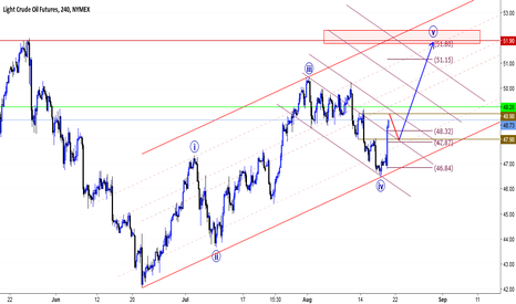 CL1!: Crude possible movement