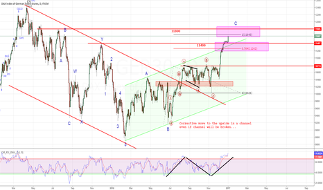 GER30: DAX second target in scope