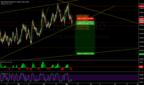 NZDUSD: NZDUSD short with big potencional