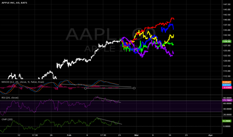 AAPL: [AAPL] CORRECTION | CMF, RSI, MACD DIVERGENCE | POSSIBILITIES