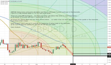 GBPUSD: GBPUSD Gann Price & Time Analysis