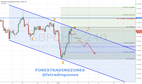GBPCHF: GBPCHF - FOREXTRADINGZONES