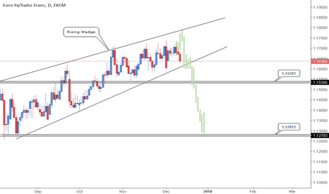 EURCHF: EURCHF - Is about to explode below 1.17000