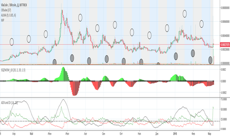 VIABTC: Short Signal for VIA/BTC