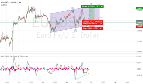 EURUSD: Long Eur/USD