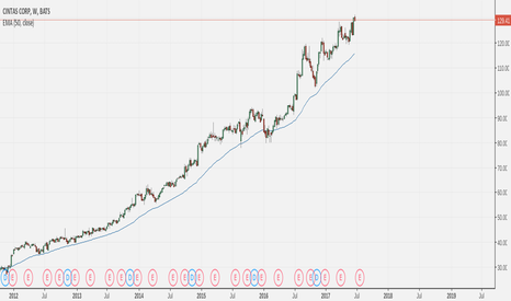 CTAS: cintas  is in uptrend, any minor pullbacks can be good