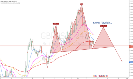 GBPUSD: Pig Dog Outlook