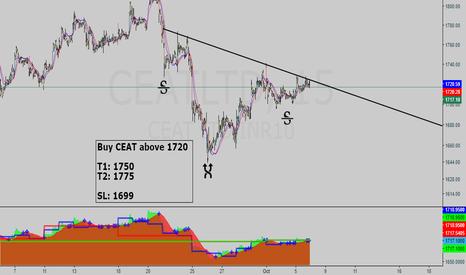 CEATLTD: CEAT buy setup - Hunt with tRex