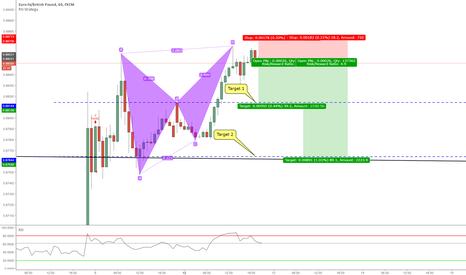 EURGBP: Bearish Bat At Market 60Min Chart
