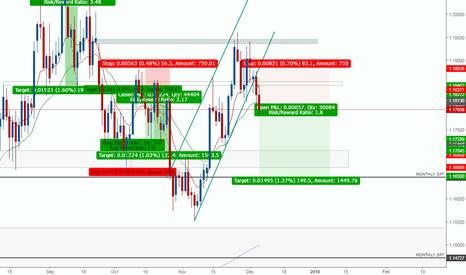 EURUSD: sell short eurusd now :)