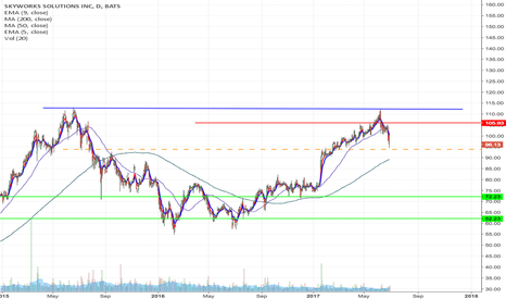 SWKS: SWKS - Double top formation short from $93.87 to $72.23 & lower