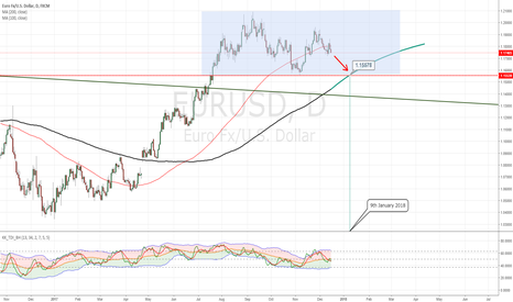 EURUSD: Where is EUR/USD likely to go from here?