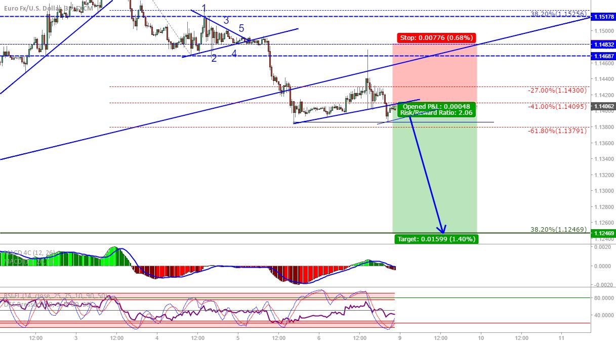 EUR/USD: Short at market from broken trendline re-test.