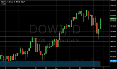 DJI: Grafik Indeks: Dow 30