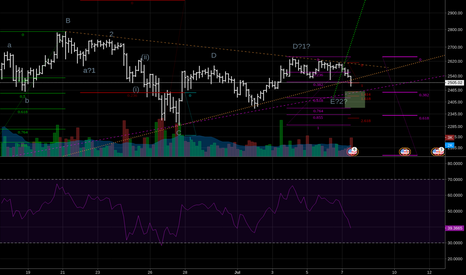 BTCUSD: To the moon while 2280 holds