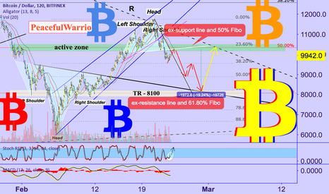 BTCUSD: B I T C O I N : good time to ACTIVE trading!