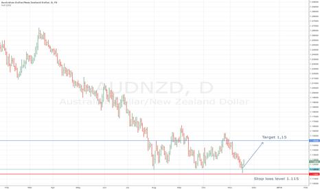 AUDNZD: Buy AUD/NZD on this week