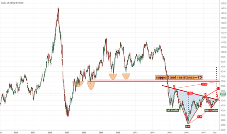 USOIL: Trend changes in USOIL for long term:wait for the better price