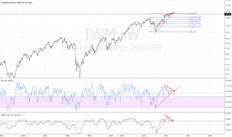 IWM: IWM weekly - meaningful pullback may be in the store - 8/7/2017