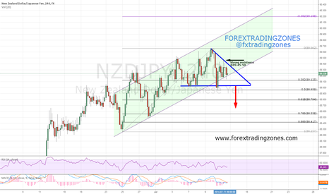 NZDJPY: NZDJPY Correction or Bounce to Day Chart Top