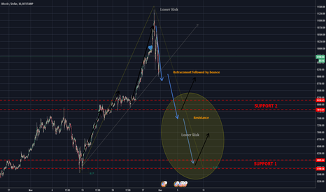 BTCUSD: SHORT Retracements and bounces in the short term