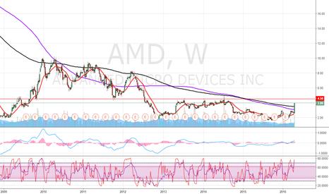 AMD: AMD. A big bagrain or a big fraud?