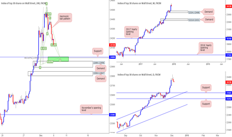 US30: Potential H4 harmonic bat patter on the DJIA