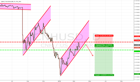 CNHUSD: CNHUSD waiting for pullback