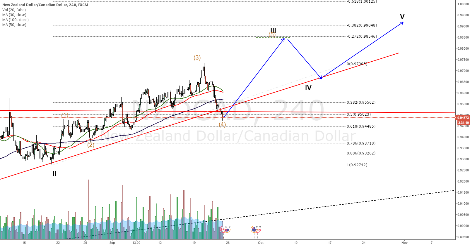 NZDCAD Not expecting price to go much lower