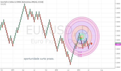EURUSD: down curto prazo