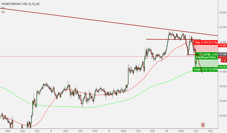 GBPJPY: GBP/JPY sell trade 5