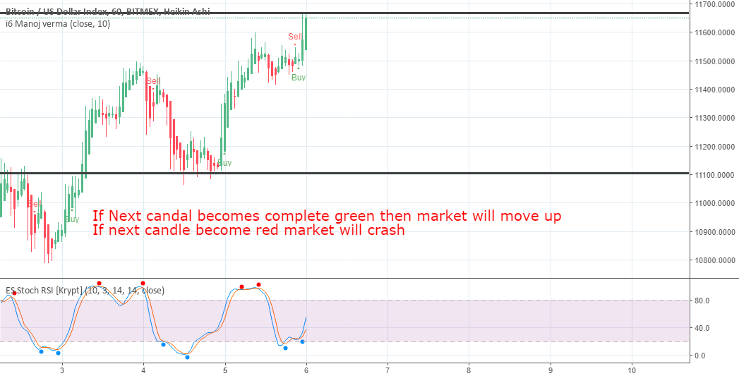 will bitcoin Break the resistance ???? Next hour candle will say