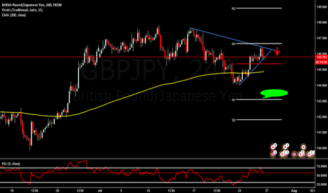 GBPJPY: GBPJPY LOOKS LIKE RETRACE AND FAIL :-)