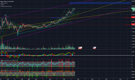 XRPUSD: 3.37$ possible on the log chart