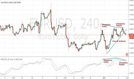 EURUSD: EURUSD Situación actual en gráficos de 4H