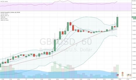 GBPUSD: GBP/USD risks falling back under 1.42