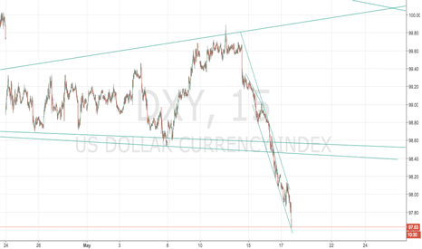 DXY: DXY Freefall