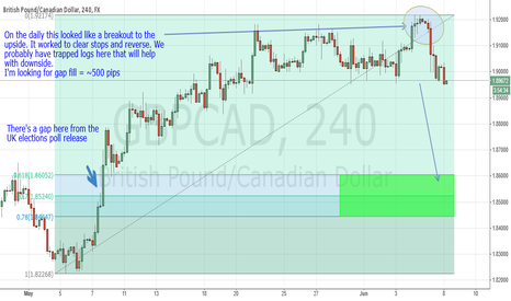 GBPCAD: GBP/CAD to fill gap for 500 pips