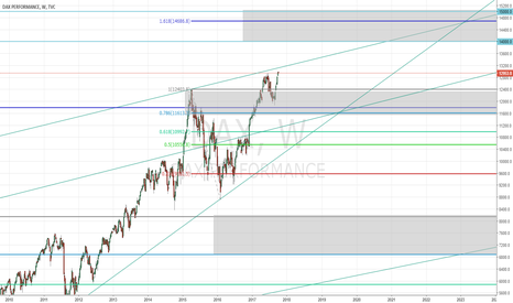DAX: Long DAX with target 14000