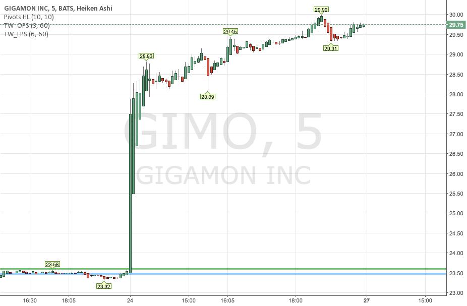 Way Overbought - GIMO Gigamon Inc