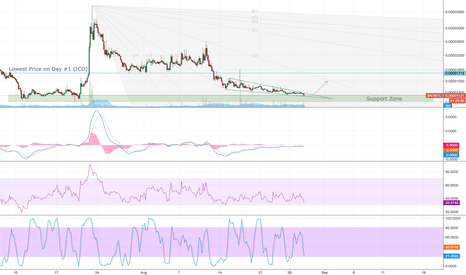 SNTBTC: SNT in a descending wedge