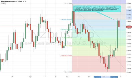 NZDUSD: NZD/USD Near-Term