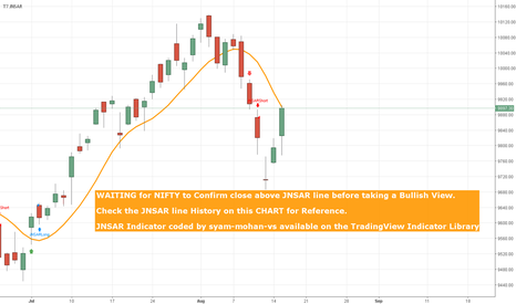 NIFTY: NIFTY - Is it Really BULLISH now ?